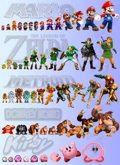 Evolution of Nintendo characters / Evolución de los personajes de los juegos de Nintendo