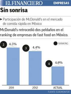 McDonalds pierde clientes en México. 18/05/2015