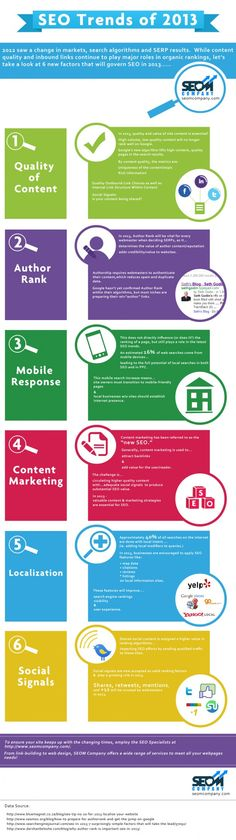 SEO Trends of 2013 Infographic