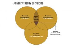According to the interpersonal-psychological theory, the desire for death by suicide results from the confluence of two interpersonal states: perceived