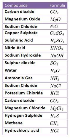 Chemistry Basics, Study Chemistry, Chemistry Classroom, Chemistry Notes, Chemistry Lessons, Teaching Chemistry, Biology Lessons, Science Notes, Science Chemistry