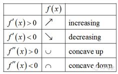 First derivative and second derivative application: increment and concavity