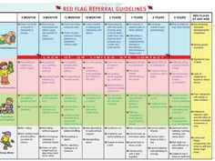 Red Flags For Referral