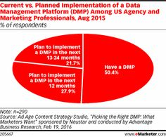 Current vs. Planned Implementation of a Data Management Platform (DMP) Among US Agency and Marketing Professionals, Aug 2015 (% of respondents)