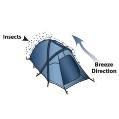 Tent Tip - Keep the bugs out! When it's breezy, mosquitoes will congregate on the lee side of objects to avoid being blown away. So pitch your tent door into the breeze. You'll be able to enter without bringing the swarm in with you.