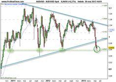 Dollar Australien - Dollar US : Tient son support hebdo ... fin de semaine décisive