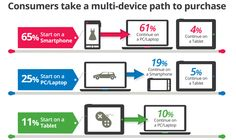 Multi-Screen Ecommerce Strategy: Beyond the Single Shopping Screen - note comments about responsive design and mobile domains. Marketing Viral, Mobile Marketing, Marketing Digital, Internet Marketing, Marketing News, Social Marketing, Marketing Tools, Online Marketing, Shopping