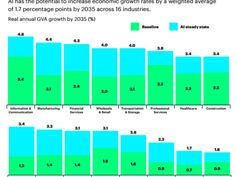 Artificial intelligence promises to boost profits across industries says Accenture - The report noted that AI could boost gross value added across 16 industries in 12 economies by about $14 trillion through 2035. http://ift.tt/2rCHksM