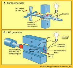 turbogenerator: comparison between turbogenerator and MHD generator  britannica.com