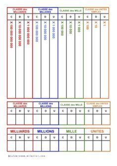 Numeration and measurement tables Montessori Practical Life, Montessori Math, Math 5, Math Class, Cycle 3, Math Humor, Math Books, Fractions, Multiplication