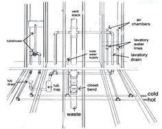 basic basement toilet shower and sink plumbing layout Bathroom