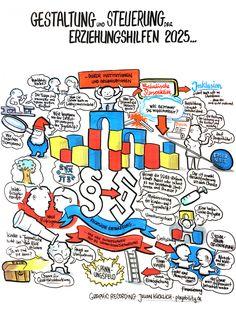 https://flic.kr/p/PAcnYt | Gestaltung und Steuerung der Erziehungshilfen 2015 ... durch Institutionen und Organisationen | www.playability.de
