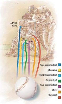 strike zone with each type of pitch..then details of how to throw it..