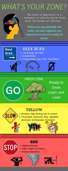 Zones of Regulation/Get to Green - Waverly-Shell Rock Teacher Leadership Zones Of Regulation, Emotional Regulation, Self Regulation, Leadership Activities, Counseling Activities, Leadership Goals, Leadership Qualities, Group Activities, Social Emotional Learning