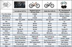 Crazy Fat E-Bike Pricing Exposed Buck Saw, Bike Prices, Fat Bike, All Terrain Bike