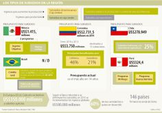 Colombia es el país de la Alianza del Pacífico que más destina subsidios al agro