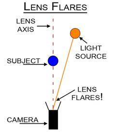Lens Flare Diagram