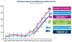 Rapports_DTIC-2014 : pratiques depuis un mobile par âge