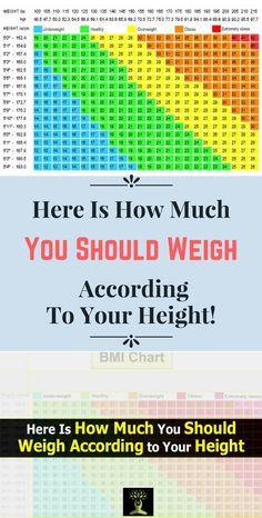 Here Is How Much You Should Weigh According To Your Height When it comes what should your ideal weight be there is a misconception that it needs to be in accordance with your height. For example lots of people think that if you are 160 cm high your ideal weight is 65 kg however this is far from the truth. Here is the reason: Apart from
