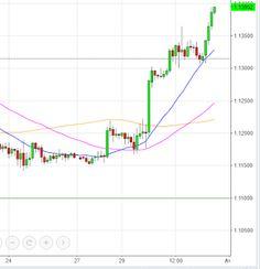 Placements financiers : #earnings #FX #forex #eurusd EUR USD week 13 + 200...