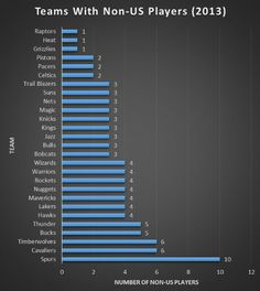 Teams with Non-USA Players | from the 2013 NBA Player Census, Visualized | #NBA #basketball