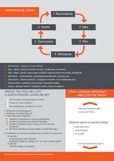 Zarządzanie zmianą czy zarządzanie ludźmi w zmianie? Z jakiego powodu 80% zmian kończy się niepowodzeniem? cz.2 Bujo, Hand Lettering, Coaching, Branding, Train, Training, Brand Management, Handwriting, Calligraphy