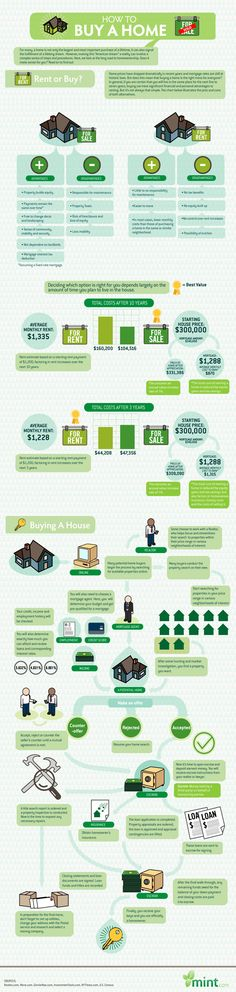 The Cost of Renting vs Buying a Home - Real Estate Infographic. Topic: homeownership, buy or rent a house, mortgage, home loan.