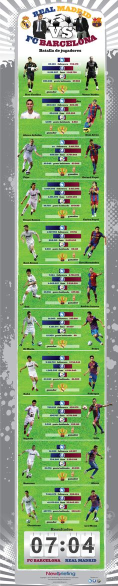 Face to Face: Real Madrid vs Barcelona in Social media