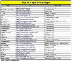 Lista completa de Sites de vagas de Emprego em que o cadastro é gratuito. ~ Contratando Professores
