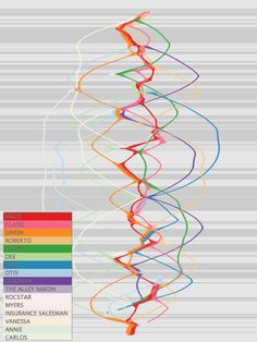 DHQ: Digital Humanities Quarterly: Visualizing and Analyzing the Hollywood Screenplay with ScripThreads