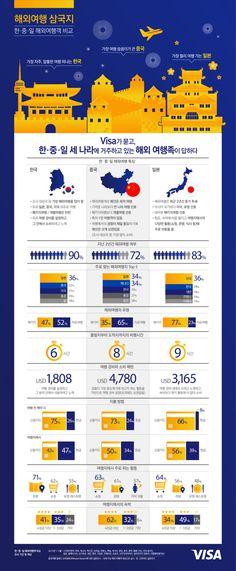 한국은 실용, 중국은 큰 씀씀이, 일본은 장거리 선호 등 해외여행에서도 한ㆍ중ㆍ일 3국은 확연히 다른 모습을 보이는 것으로 드러났다.비자카드가 전세계 25개국 1만3603명의 해외 여행객들을 대상으로 조사한 '2015 비자 글로벌 여행 계획 설문조사'에 따르면 한국인 해외 여행객들은 최근 2년 동안 5번의 해외여행을 다녀왔다고 응답해 가장 해외 여행을 많이 다닌 것으로 나타났다. 세계 평균은 3회다. 또 응답자 가운데 지난 2년 동안 해외 여행... Ui Design, Graphic Design, Information Design, Data Visualization, Banner Design, Color Patterns, Layout, Technology, Illustration
