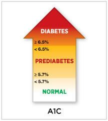 <span class='tooltip' style='z-index: 1000;'>A1C<span class='definition'>A1C is a test that measures a person's average blood glucose level over the past 2 to 3 months. Hemoglobin (HEE-mo-glo-bin) is the part of a red blood cell that carries oxygen to the cells and sometimes joins with the glucose in the bloodstream. Also called hemoglobin A1C or glycosylated (gly-KOH-sih-lay-ted) hemoglobin, the test shows the amount of glucose that sticks to the red blood cell, which is proportional to the…