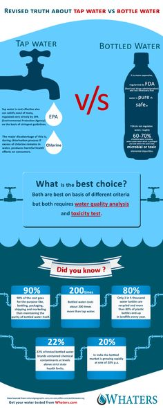 The above info-graphic compares between use of tap water versus use of bottled water for drinking purpose then, it gives insights into both of them stating their advantages and disadvantages. Finally it concludes for both of them siting need for water testing. Also, it has enlighten on various facts related to choice of drinking water world wide as well as in India.