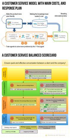 Balanced Scorecard - Powerpoint | Pinterest | Template, Management ...