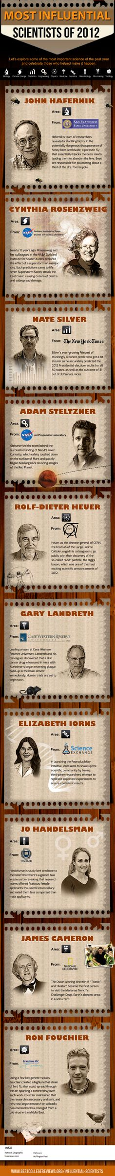 The Most Influential Scientists of 2012   Not all are physicists or cosmologists, of course!