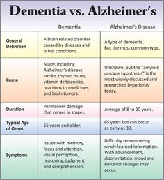 the Difference Between Dementia and Alzheimer's Disease? Our Parkinson's Place: What's the Difference Between Dementia and Alzheim.Our Parkinson's Place: What's the Difference Between Dementia and Alzheim. Dementia Vs Alzheimer's, Dementia Quotes, Stages Of Dementia, Alzheimers Awareness, Dementia Signs, Early Dementia, Alzheimers Poem, Dementia Symptoms, Lewy Body Dementia Stages