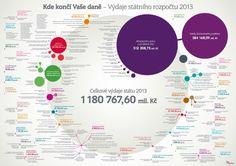 Kde končí Vaš daně - Výdaje státního rozpočtu 2013 (KDE KONČÍ PENÍZE DAŇOVÝCH POPLATNÍKŮ – INFOGRAFIKA)