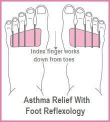 Asthma Relief with Foot Reflexology. balancedwomensblog.com #naturalasthmarelief #asthmabreathingexercises