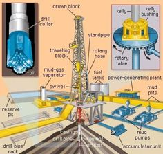Just in case ya never seen a drilling rig. Petroleum Engineering, Chemical Engineering, Civil Engineering, Oil Rig Jobs, Oilfield Life, Oil Platform, Jenifer Aniston, Gas Service, Oil Refinery