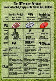 What Is The Difference Between American Football, Rugby and Australian Rules Football Infographic  http://www.uniquelanguages.com