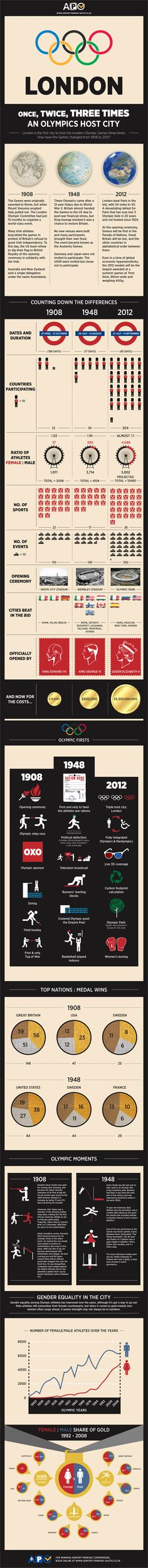 Celebrate the 2012 London Olympic Games with These 14 Infographics