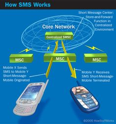 SMS is a common method of sending short messages between cell phones. Find out how SMS works and learn about the advantages of text messaging.