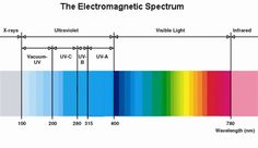 The elecromagnetic spectrum shows light in all its possible wavelengths, measured in nanometers (nm.).