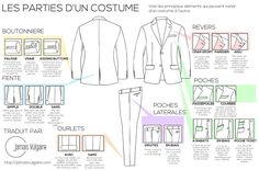 types-parties-costumes-revers-boutons-poche-fente-ourlet
