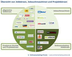#Onlinemarketing-#Jobbörsen-#Übersicht  http://www.onlinemarketing-praxis.de/basisinformationen/onlinemarketing-jobboersen-uebersicht-und-vergleich