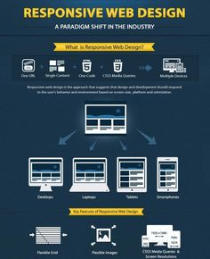 What is Responsive Web Design? Infographic.