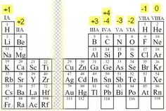 In between +2 and +3 we do not assign any numbers because there tends to be more than one oxidation number assigned to those elements. Description from namakiri.wordpress.com. I searched for this on bing.com/images
