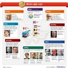 infographics 2013년 노벨상 수상자들