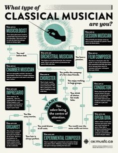 http://static.music.cbc.ca/v2/blogs/images/26/26547/classical-musician-flowchart_0123083315356.jpg