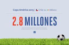 #Chile vs #México generó 5,1 millones de interacciones en #Facebook http://www.technopatas.com/chile-vs-mexico-genero-51-millones-de-interacciones-en-facebook/?utm_content=bufferb2a43&utm_medium=social&utm_source=pinterest.com&utm_campaign=buffer #SocialMedia #CopaAmérica